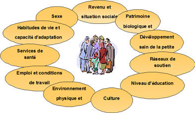 Facteurs Determinants